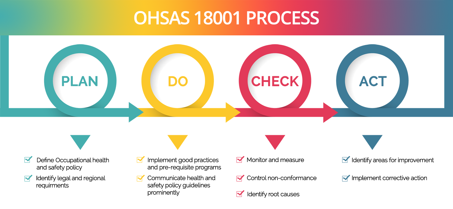 Ohsas 18001 Iso 45001 Consulting Amp Training Yhy